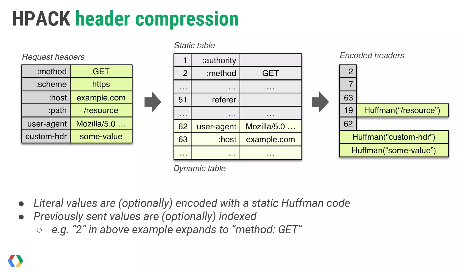 hpack-header-compression-google-io