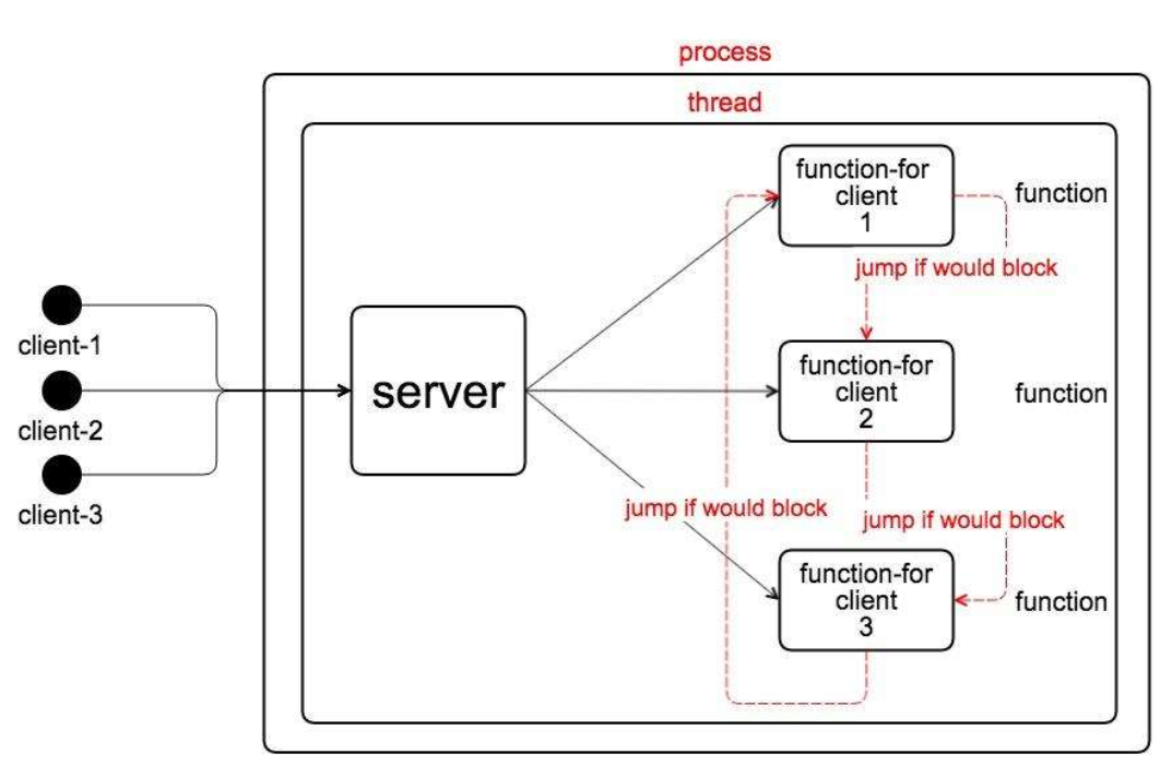 event-drive-for-server