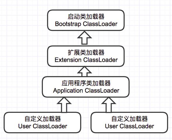 java_classloader_hierarchy
