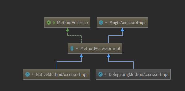 MethodAccessor接口的相关实现类