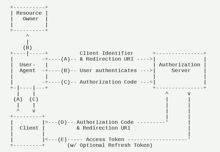 授权码模式